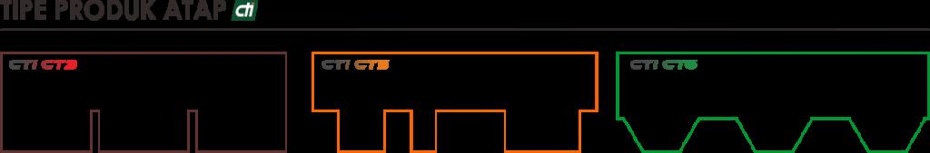 Produk Atap Bitumen CTI